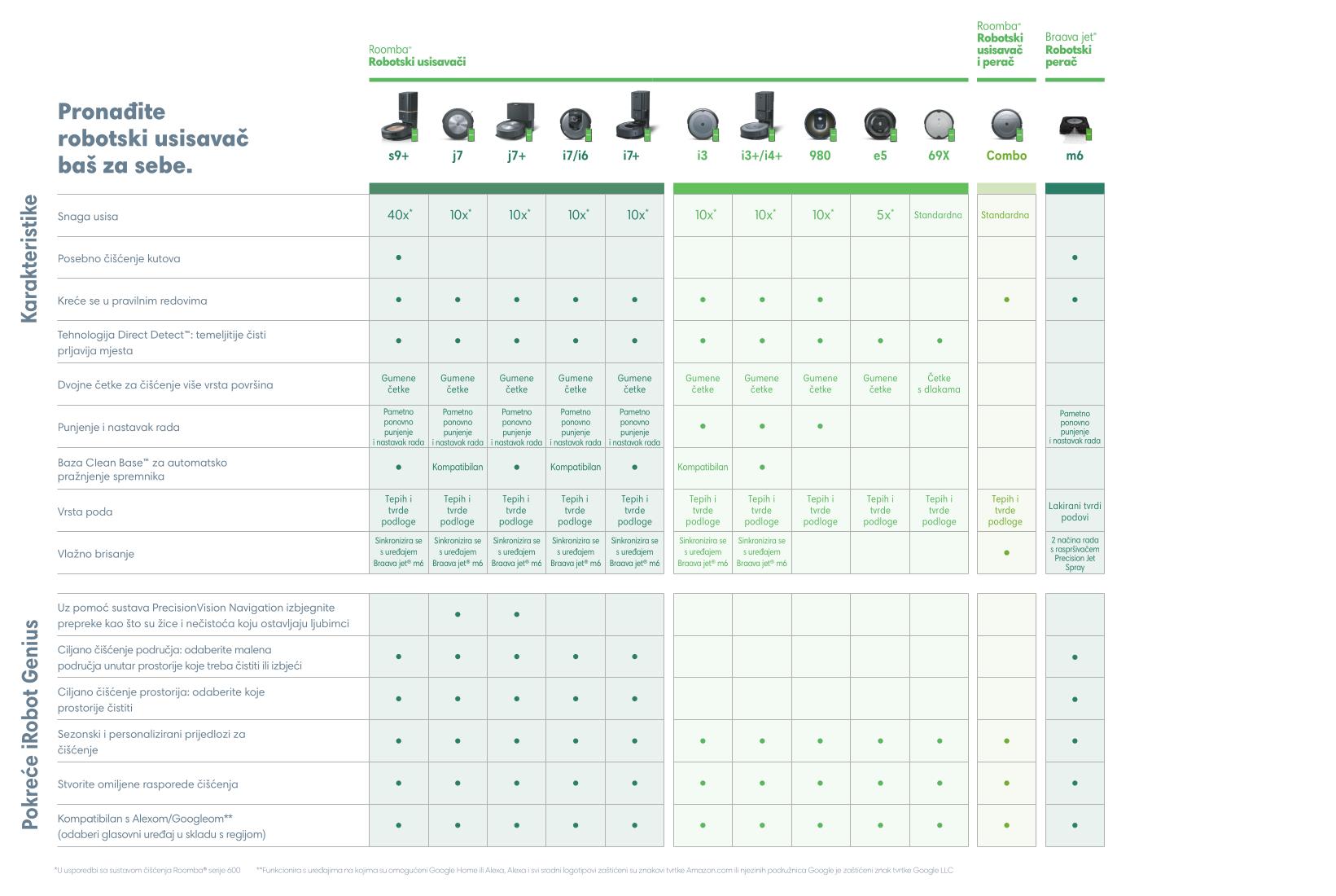 iRobot Comparision chart